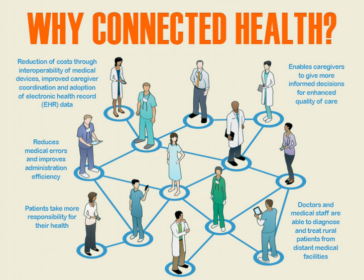 The Connected Patient: Digital Tools Enhance Patient Experience